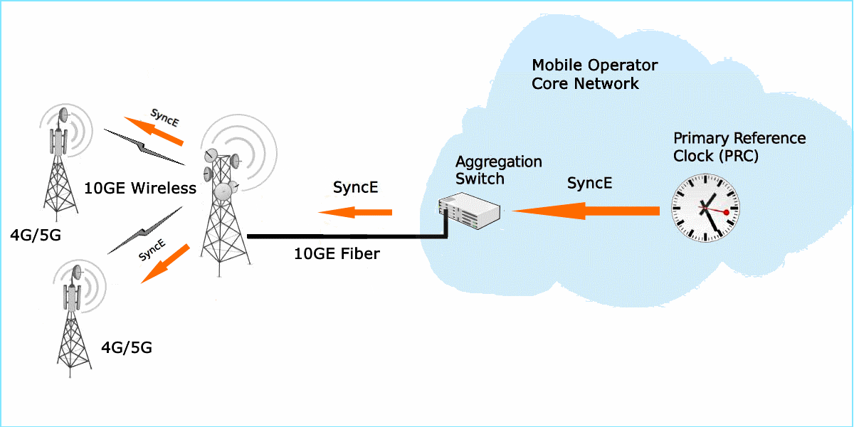 For Base Stations Synchronization — SyncE and PoE are in 10-gigabit PPC-10G radios