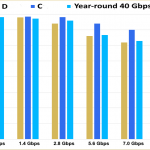 2019-2020 statistics for availability of 40 Gbps 70/80 GHz radio across the Yenisei river in the Arctic Circle