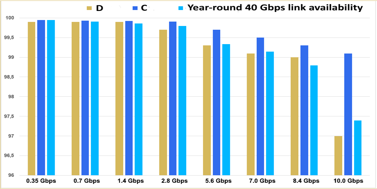 Year-round availability statistics for industry-first commercial 40 Gbps E-band wireless channel